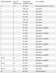 tabella allenamento rulli