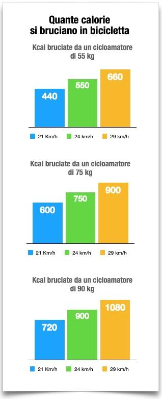 quante calorie si bruciano in bici
